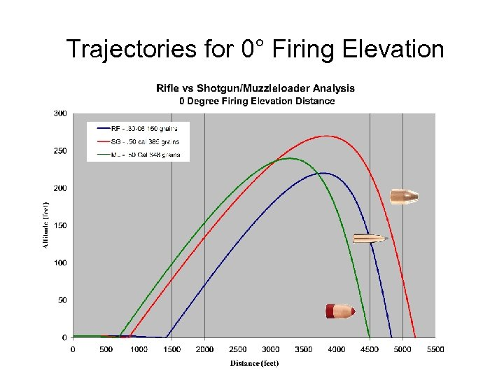 Trajectories for 0° Firing Elevation