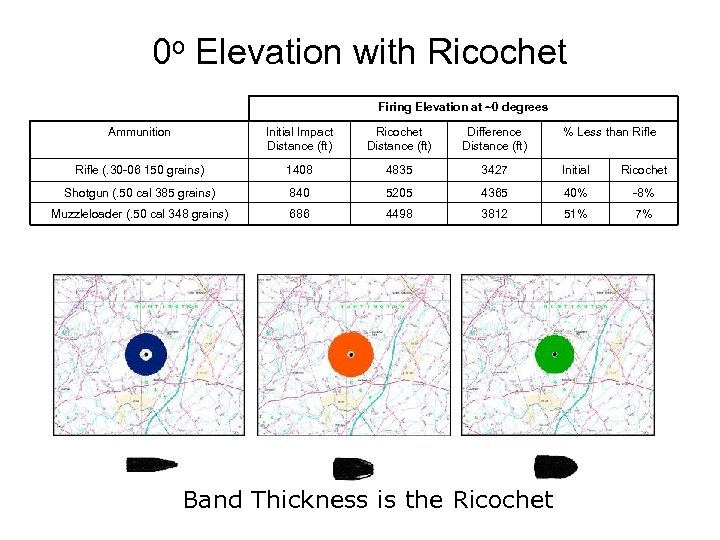 0 o Elevation with Ricochet Firing Elevation at ~0 degrees Ammunition Initial Impact Distance