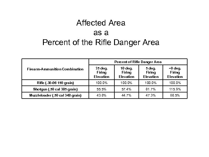 Affected Area as a Percent of the Rifle Danger Area Percent of Rifle Danger