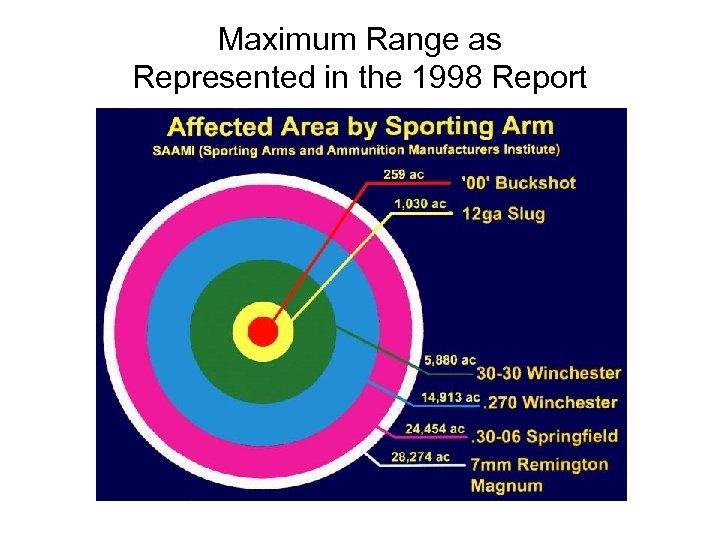 Maximum Range as Represented in the 1998 Report