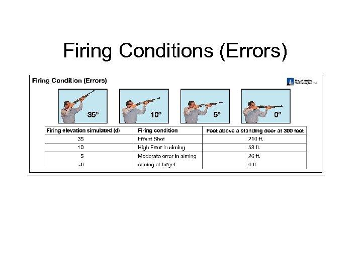 Firing Conditions (Errors)