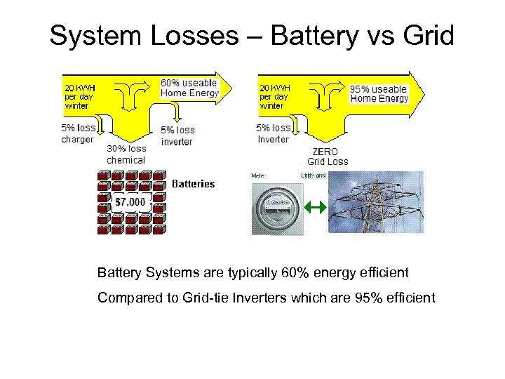System Losses – Battery vs Grid Battery Systems are typically 60% energy efficient Compared