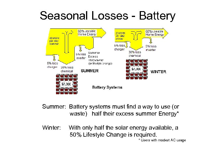 Seasonal Losses - Battery Summer: Battery systems must find a way to use (or