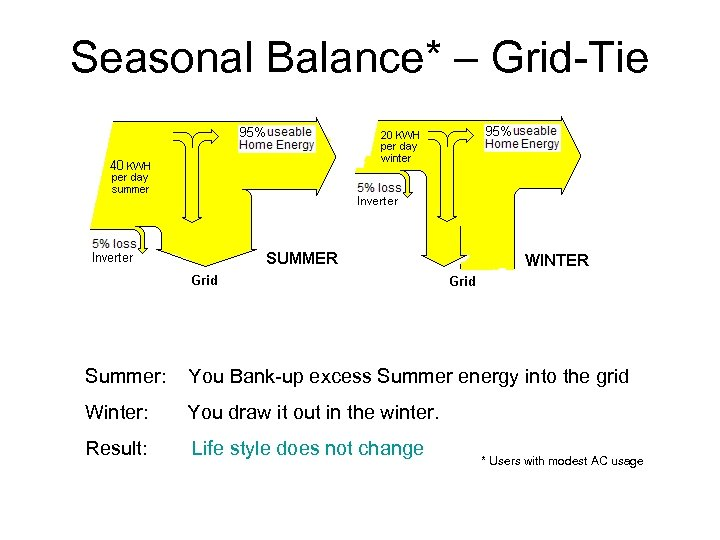 Seasonal Balance* – Grid-Tie Summer: You Bank-up excess Summer energy into the grid Winter: