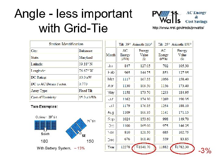 Angle - less important with Grid-Tie 180 With Battery System, – 13% 150 -3%