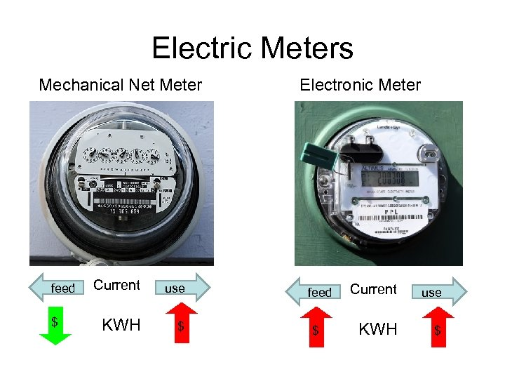 Electric Meters Mechanical Net Meter feed $ Current use KWH $ Electronic Meter feed