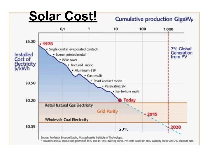 Solar Cost! 2010