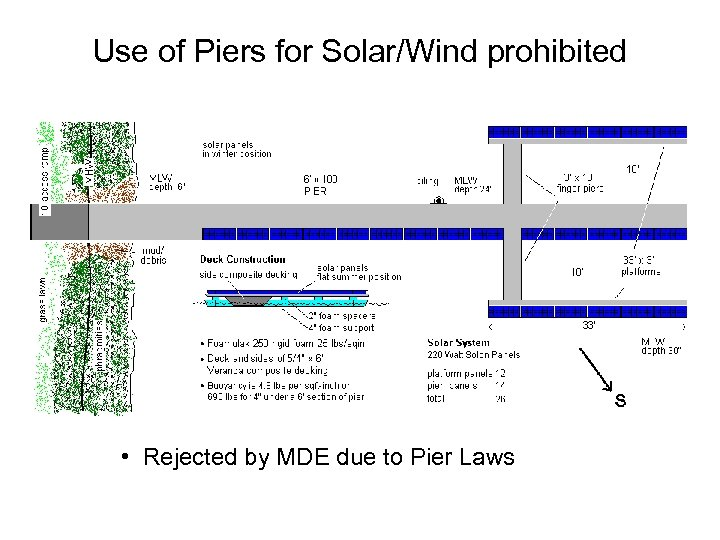 Use of Piers for Solar/Wind prohibited • Rejected by MDE due to Pier Laws
