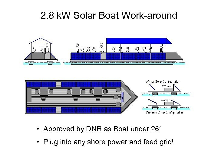 2. 8 k. W Solar Boat Work-around • Approved by DNR as Boat under