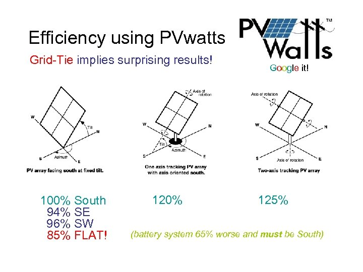 Efficiency using PVwatts Grid-Tie implies surprising results! 100% South 94% SE 96% SW 85%