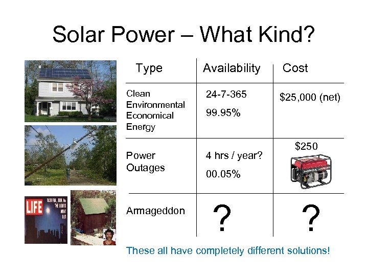 Solar Power – What Kind? Type Clean Environmental Economical Energy Power Outages Armageddon Availability