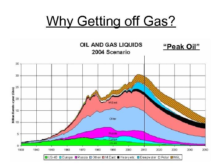 "Why Getting off Gas? ""Peak Oil"""
