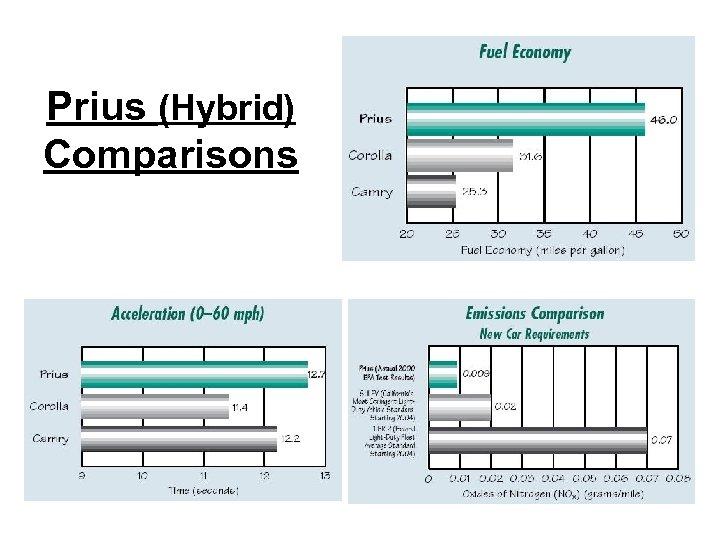 Prius (Hybrid) Comparisons