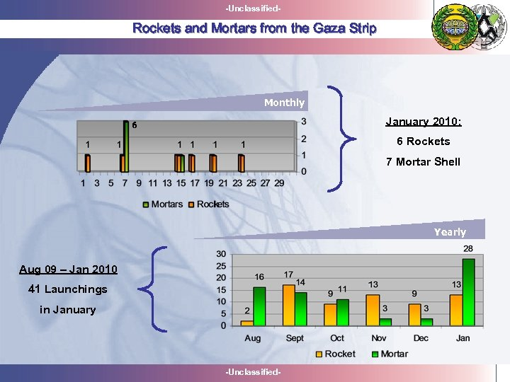 -Unclassified- Rockets and Mortars from the Gaza Strip Monthly January 2010: 6 6 Rockets