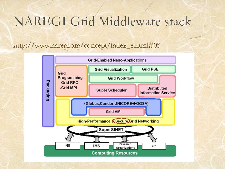 NAREGI Grid Middleware stack http: //www. naregi. org/concept/index_e. html#05