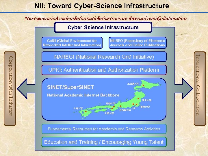 NII: Toward Cyber-Science Infrastructure  Next-gneration cademic e A Information Infrastructure for Interuniversity Collaboration Cyber-Science