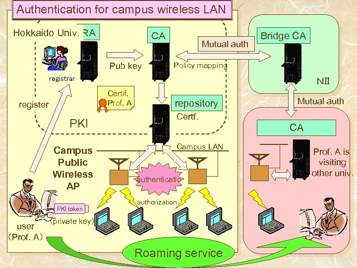 Authentication for campus wireless LAN Hokkaido Univ. RA CA Pub key Mutual auth Bridge