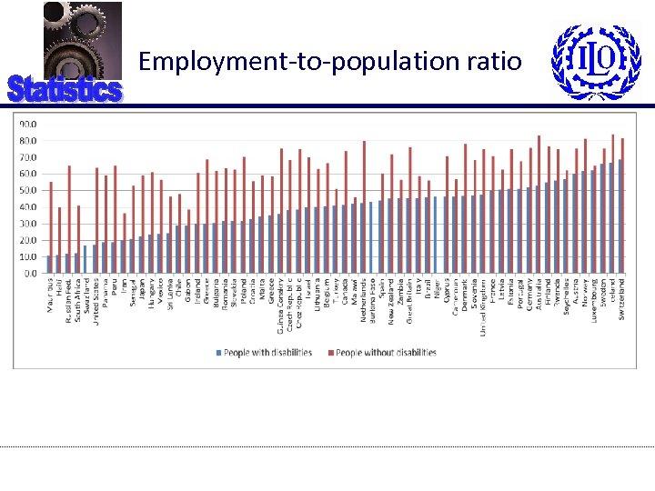Employment-to-population ratio