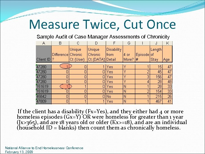 Measure Twice, Cut Once Sample Audit of Case Manager Assessments of Chronicity If the