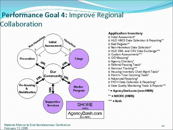 Performance Goal 4: Improve Regional Collaboration Application Inventory ss ele m Ho ot N