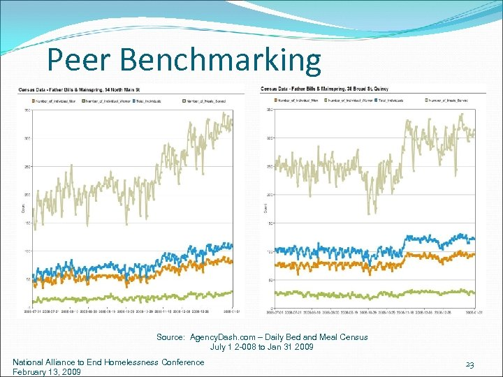 Peer Benchmarking Source: Agency. Dash. com – Daily Bed and Meal Census July 1