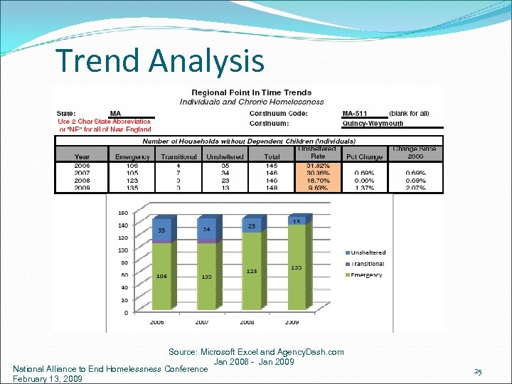 Trend Analysis Source: Microsoft Excel and Agency. Dash. com Jan 2006 - Jan 2009