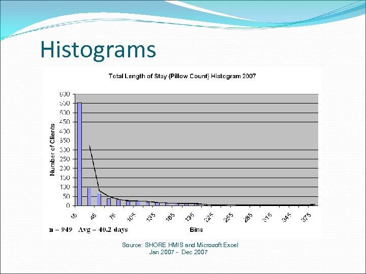 Histograms Source: SHORE HMIS and Microsoft Excel Jan 2007 - Dec 2007