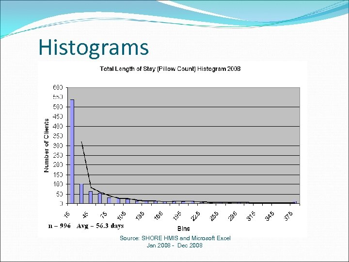 Histograms Source: SHORE HMIS and Microsoft Excel Jan 2008 - Dec 2008