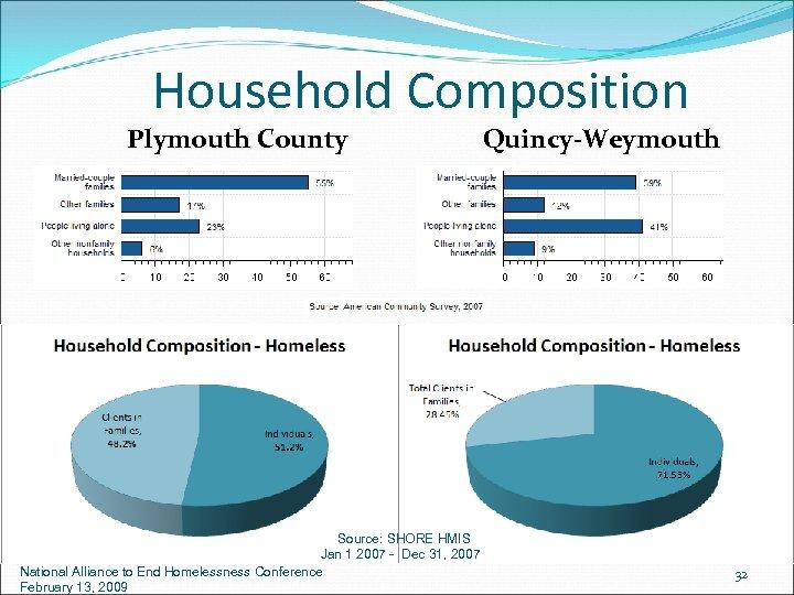 Household Composition Plymouth County Source: SHORE HMIS Jan 1 2007 - Dec 31, 2007