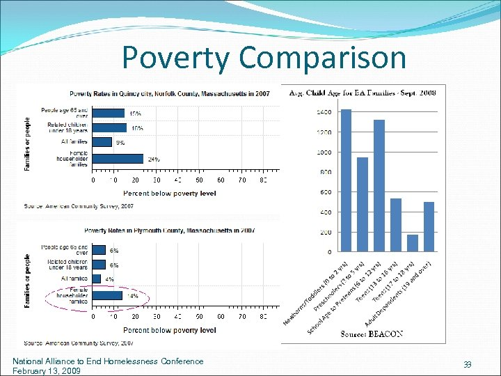 Poverty Comparison National Alliance to End Homelessness Conference February 13, 2009 33