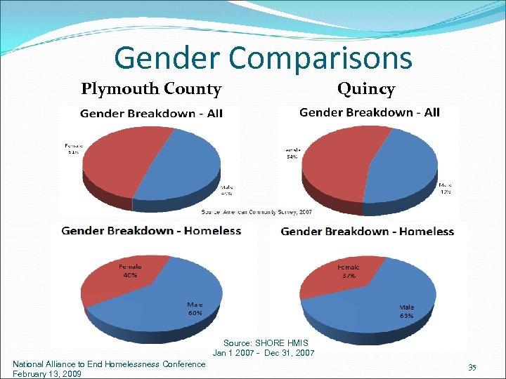 Gender Comparisons Plymouth County Quincy Source: SHORE HMIS Jan 1 2007 - Dec 31,