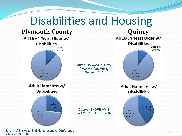 Disabilities and Housing Plymouth County Quincy Source: US Census Bureau American Community Survey, 2007