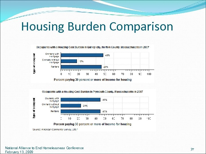 Housing Burden Comparison National Alliance to End Homelessness Conference February 13, 2009 37