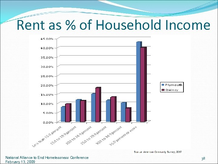 Rent as % of Household Income National Alliance to End Homelessness Conference February 13,