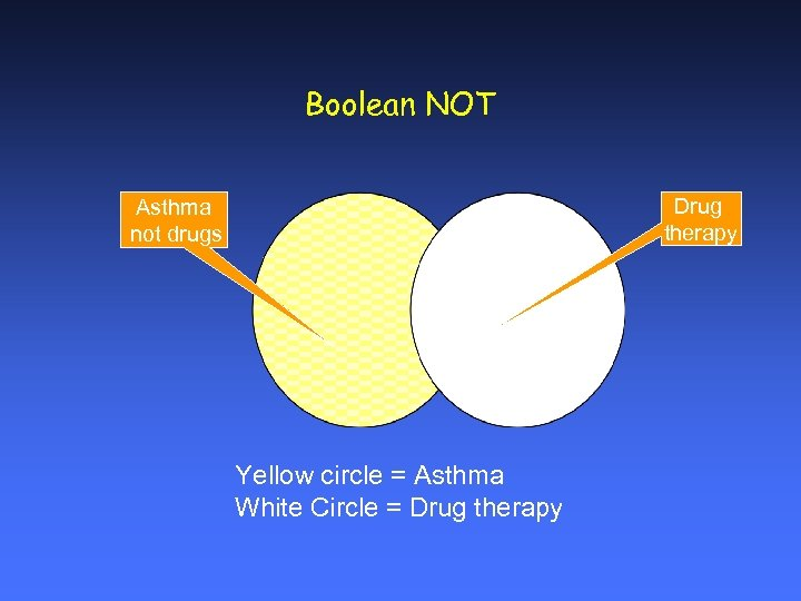Boolean NOT Drug therapy Asthma not drugs Yellow circle = Asthma White Circle =