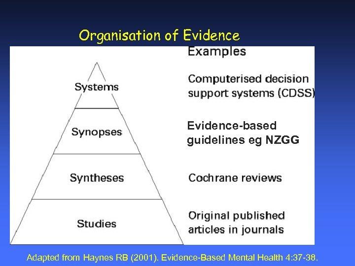 Organisation of Evidence-based guidelines eg NZGG Adapted from Haynes RB (2001). Evidence-Based Mental Health