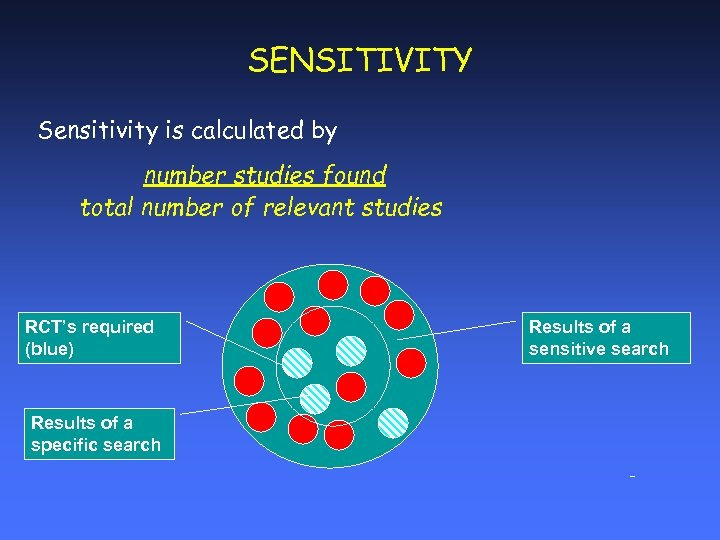 SENSITIVITY Sensitivity is calculated by number studies found total number of relevant studies RCT's