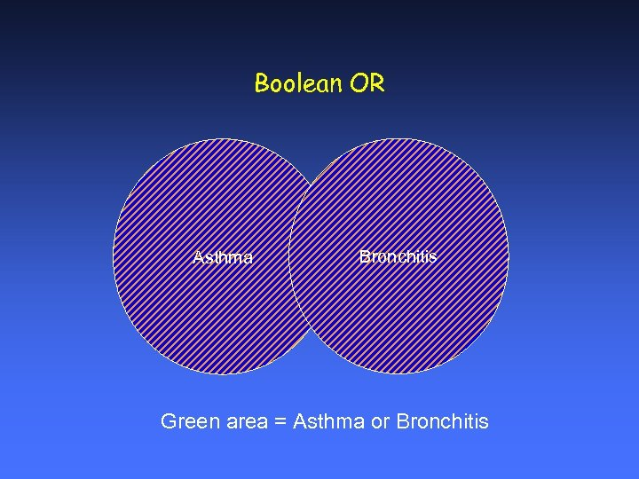 Boolean OR Asthma Bronchitis Green area = Asthma or Bronchitis