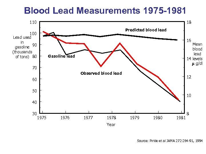 Blood Lead Measurements 1975 -1981 110 18 Predicted blood lead 100 Lead used in