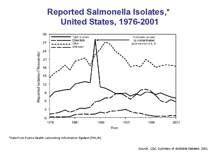 Reported Salmonella Isolates, * United States, 1976 -2001 *Data from Public Health Laboratory Information