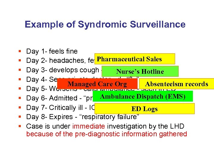 Example of Syndromic Surveillance § § § § § Day 1 - feels fine
