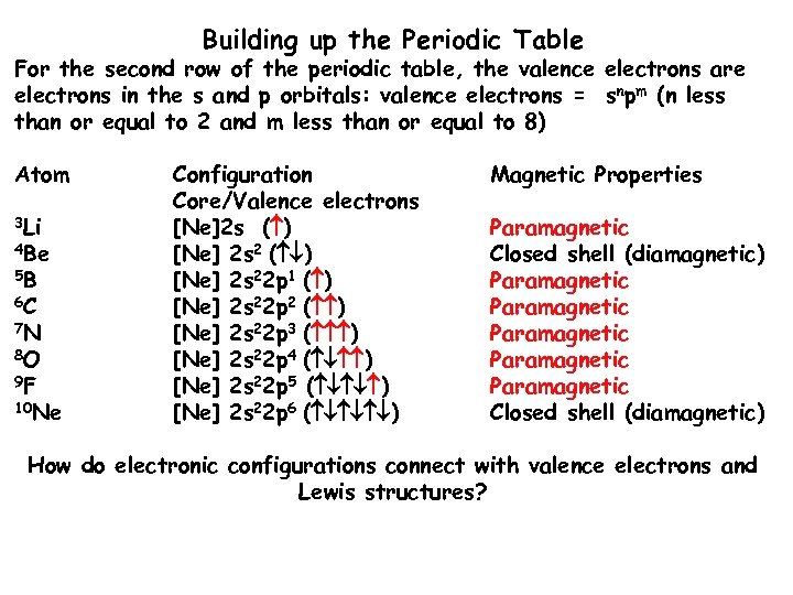 Building up the Periodic Table For the second row of the periodic table, the