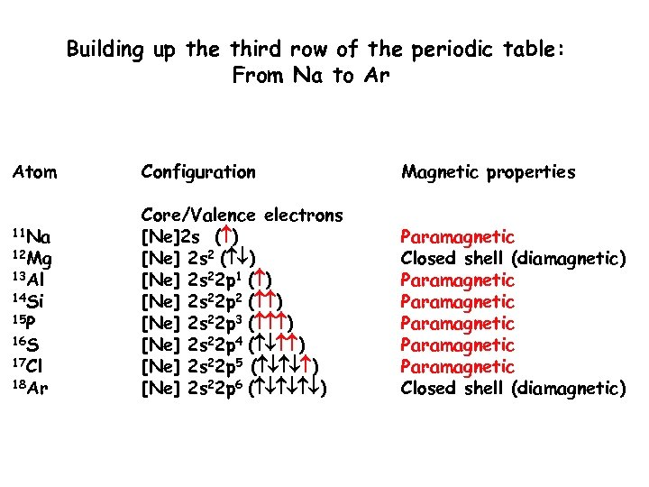 Building up the third row of the periodic table: From Na to Ar Atom