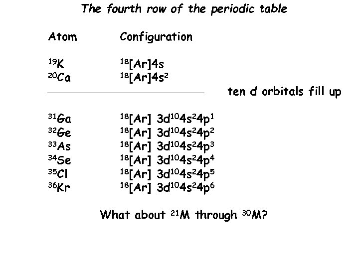 The fourth row of the periodic table Atom Configuration 19 K 18[Ar]4 s 20