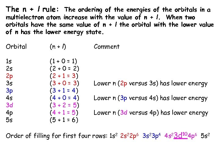 The n + l rule: The ordering of the energies of the orbitals in
