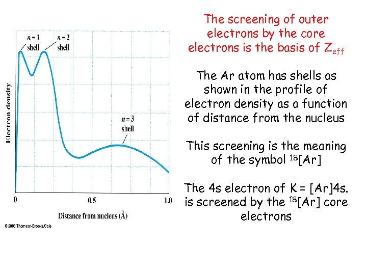 The screening of outer electrons by the core electrons is the basis of Zeff