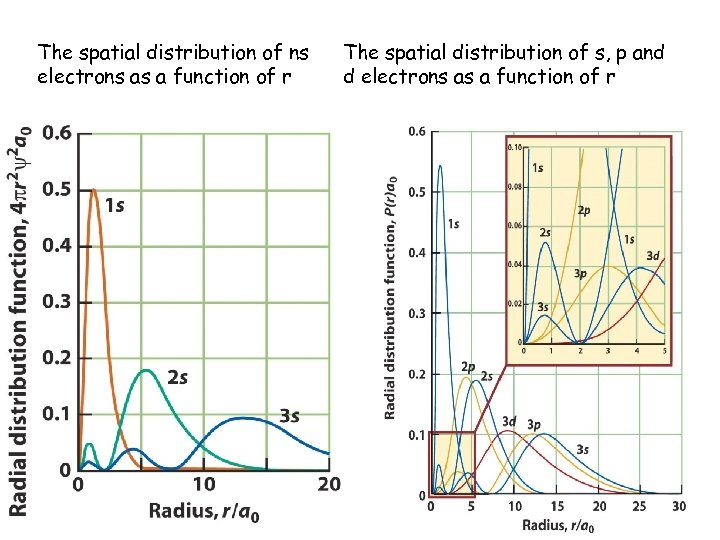 The spatial distribution of ns electrons as a function of r The spatial distribution