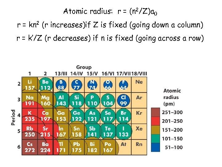 Atomic radius: r = (n 2/Z)a 0 r = kn 2 (r increases)if Z