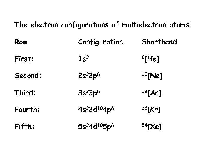 The electron configurations of multielectron atoms Row Configuration Shorthand First: 1 s 2 2[He]