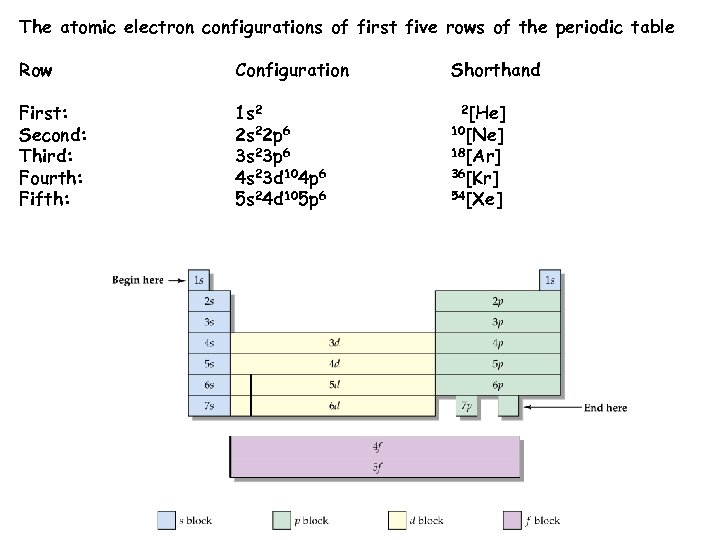The atomic electron configurations of first five rows of the periodic table Row Configuration